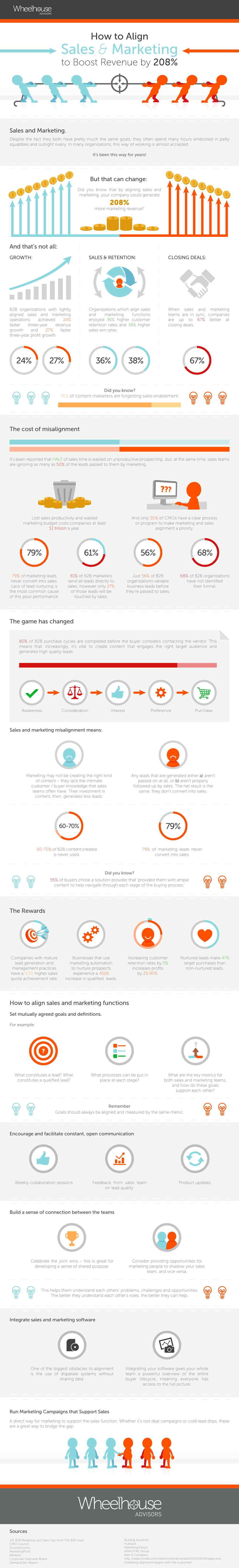 Meeting Agenda Template How To Align Sales And Marketing Boost Revenue By 208 Infographic